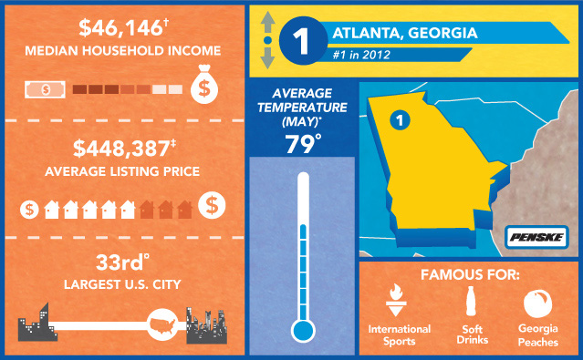 atlanta-demographics